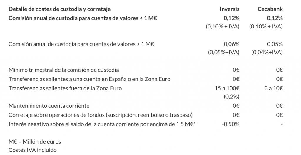opiniones de indexacapital comisiones de custodia bancos