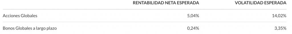 carteras indexa capital 3000€