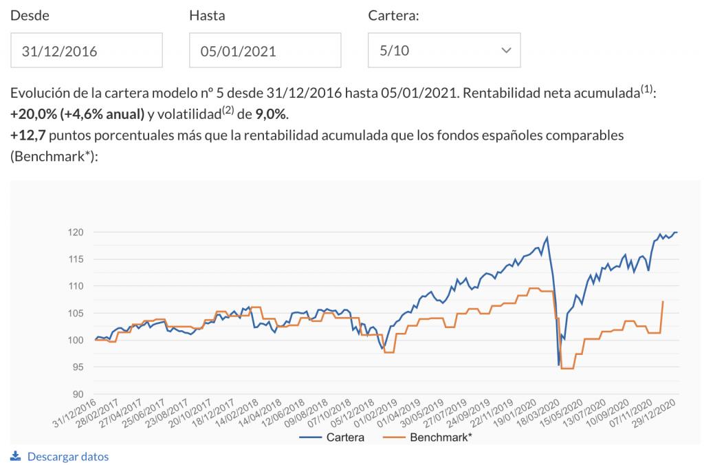 indexa capital opiniones de los planes de pensiones.