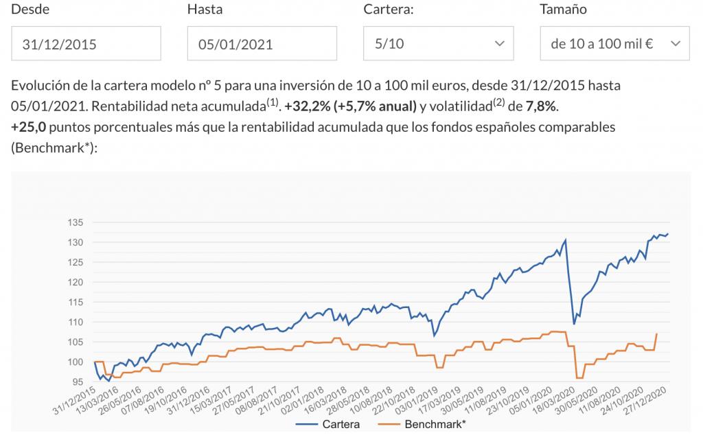 opiniones de indexa capital rentabilidad carteras de fondos